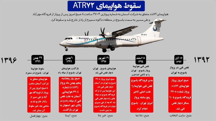 نگاه مدیریتی به سقوط هواپیما ATR72